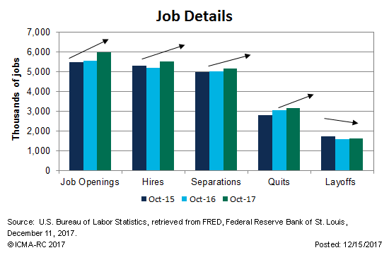 The decrease in the unemployment rate between October 2015 and October 2017 was supported by more hiring and fewer layoffs.